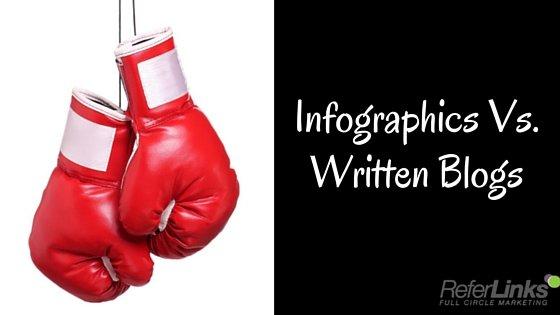 infographics or written blogs
